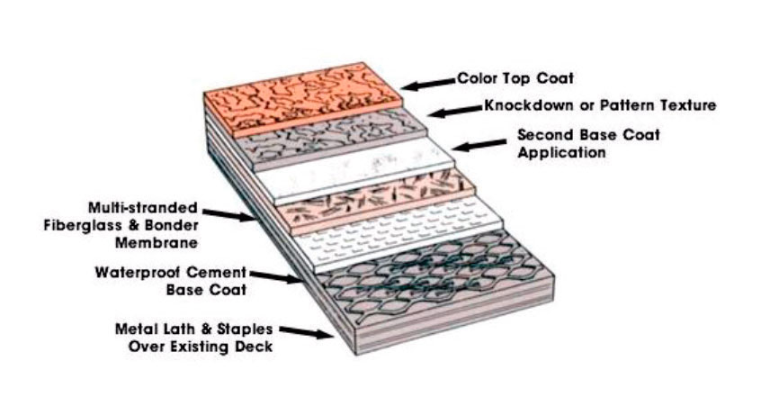 waterproofing_system_structure
